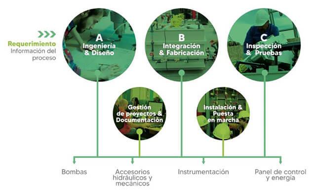 2BS Soluciones Industriales CÓMO LO HACEMOS
